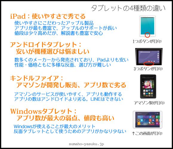 タブレット4種の違い、iPad:使いやすさで秀でる、アンドロイドタブレット:安いが機種選びは悩ましい、キンドルファイア:アマゾンが開発して販売・アプリ数で劣る、Windowsタブレット:アプリ数が最大の弱点・値段も高い
