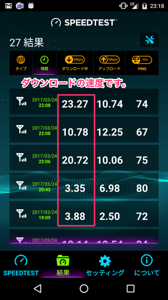 U-mobileの実測値は、ダウンロードが3Mbps〜23Mbpsです。