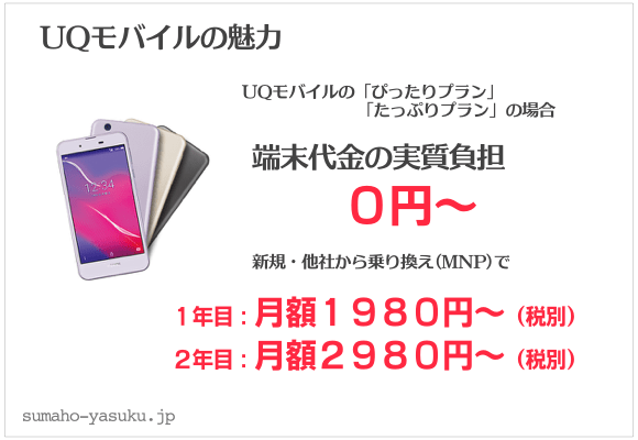 UQモバイルのピッタリプランなら、端末代金の実質負担0円から、1年目:月額料金1980円から、2年目:2,980円から。