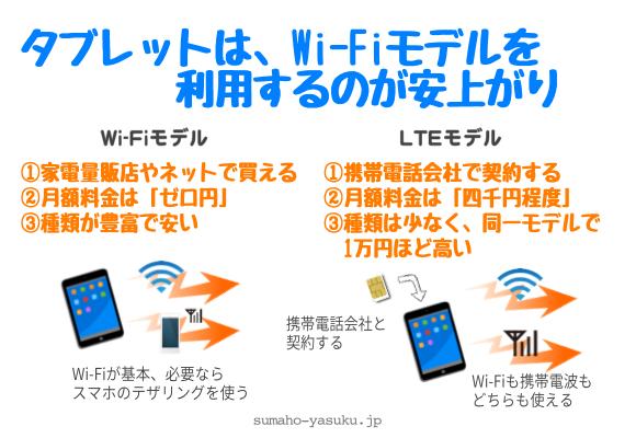 タブレットは、Wi-Fiモデルを利用するのが安上がり